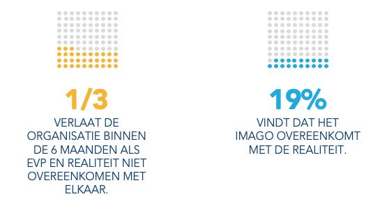 1/3 van de medewerkers verlaat de organisatie als EVP en realiteit niet overeenkomen met elkaar.