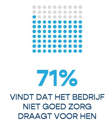 71% vindt dat het bedrijf niet goed zorg draagt voor hen.